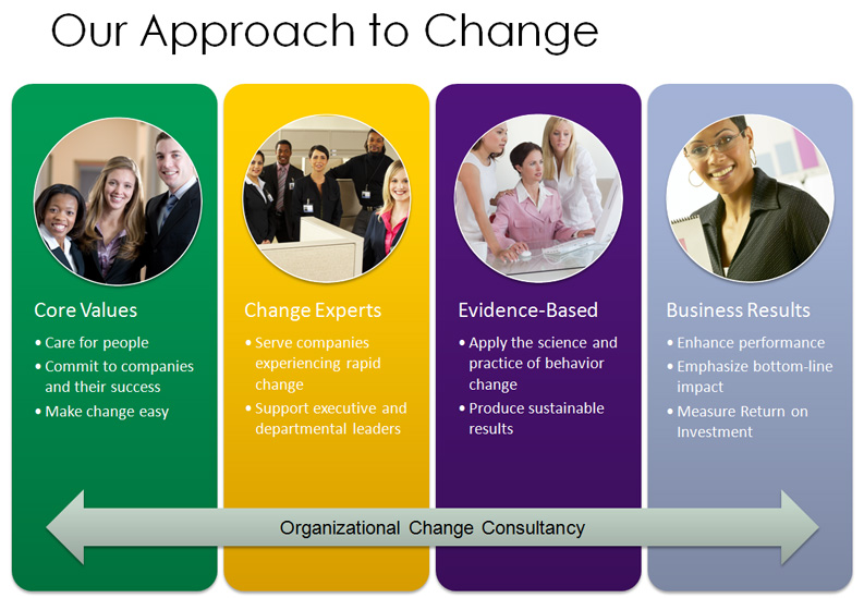 Intulogy's-Approach-to-Change